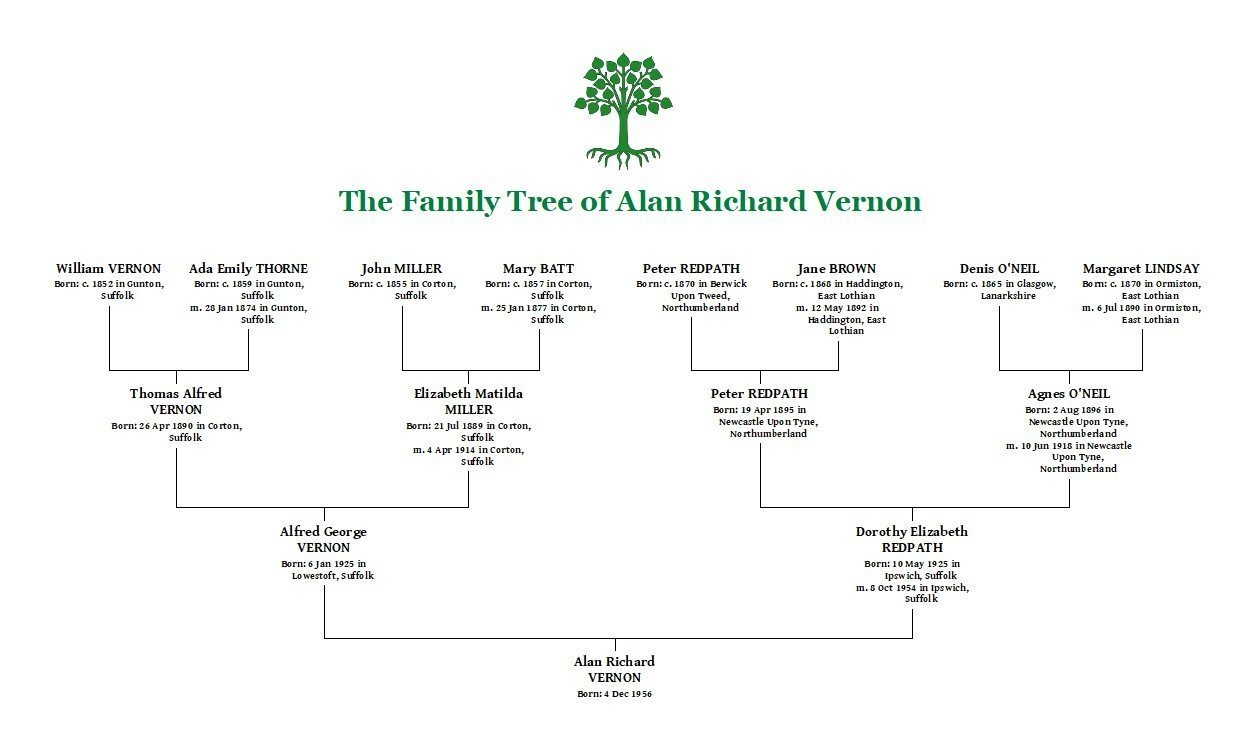 Just a Family Tree...